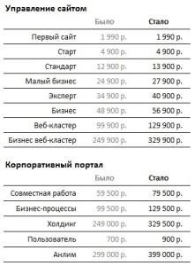 Новые цены битрикс в 2014 году